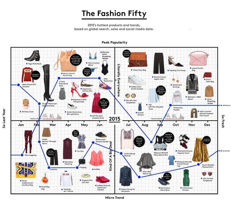 Top 50 de articole in moda din 2015